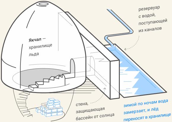 якчал - изобретение холодильника