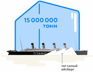 потребление льда в 180 году