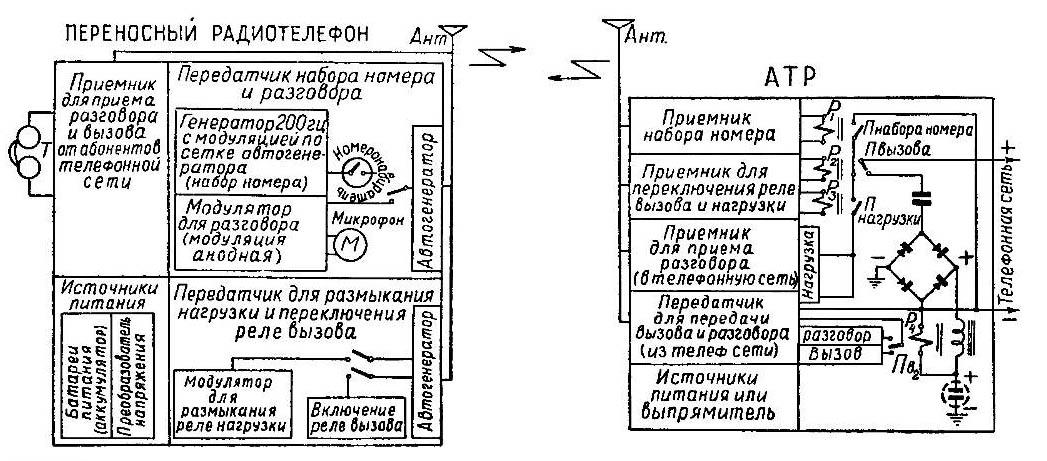 В 1961 году Леонид Иванович
