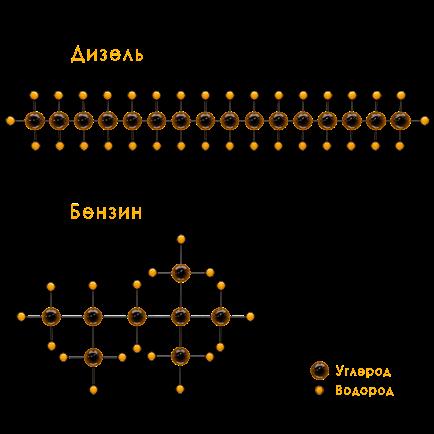 молекулы дизеля и бензина