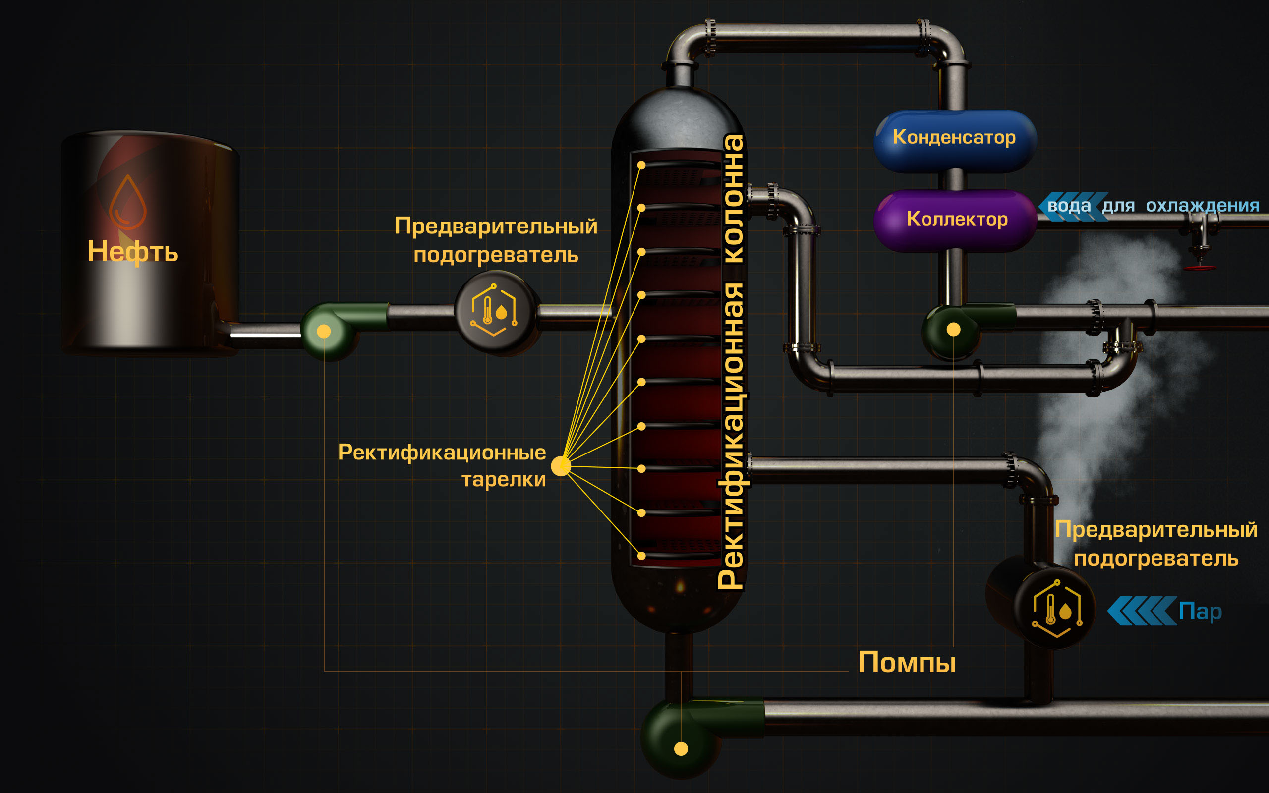 ректификационная колонна - Переработка нефти