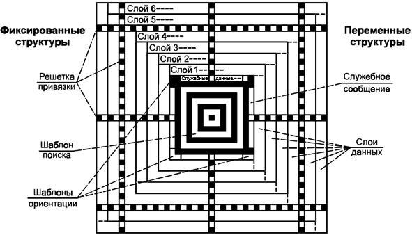 двумерный штрих-код