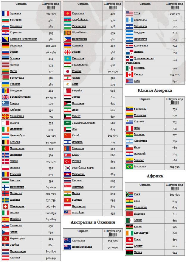 штрих-код - коды стран