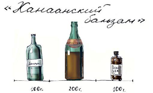 Ханаанский бальзам - алкогольные смеси