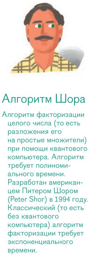 Алгоритм Шора