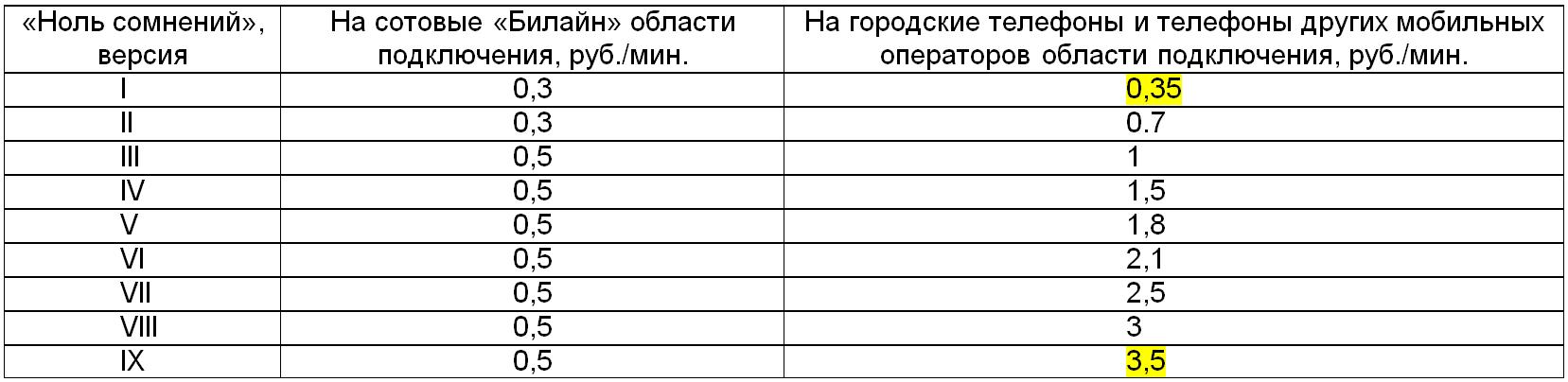 Билайн_Ноль сомнений 1-9