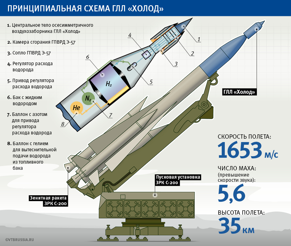 Российский гиперзвук. ГЛЛ Холод