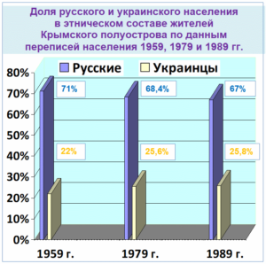 Русский Крым - Доля русского и украинского населения - 1959-1979-1989