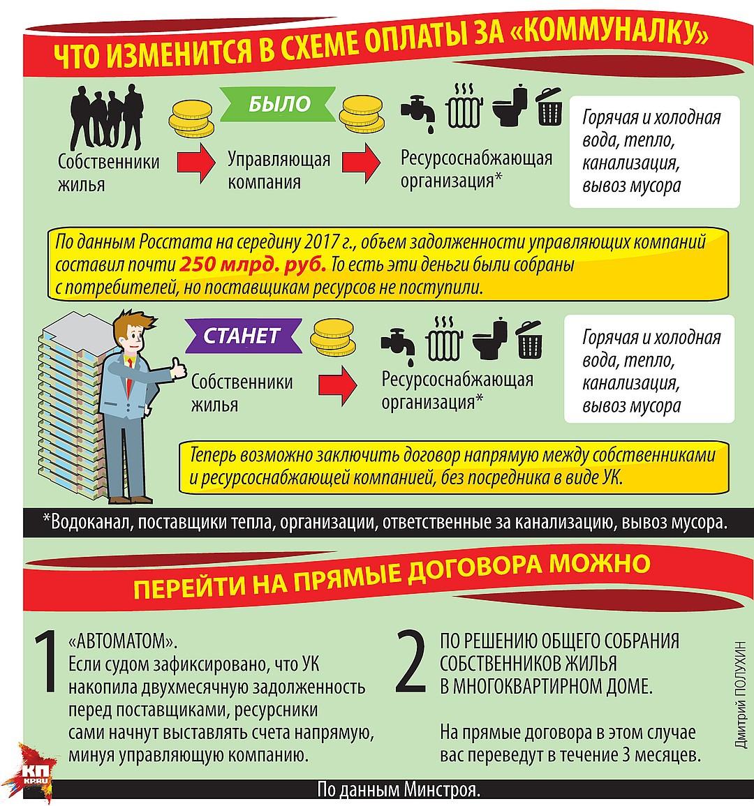жилищный кодекс прямые договоры с ресурсоснабжающими организациями