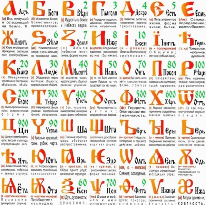 Забытая славянская азбука