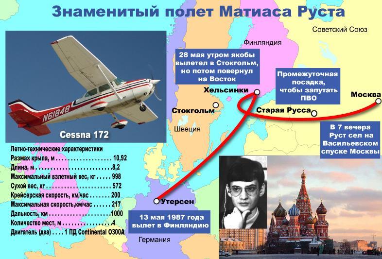 Матиас Руст - схема полета