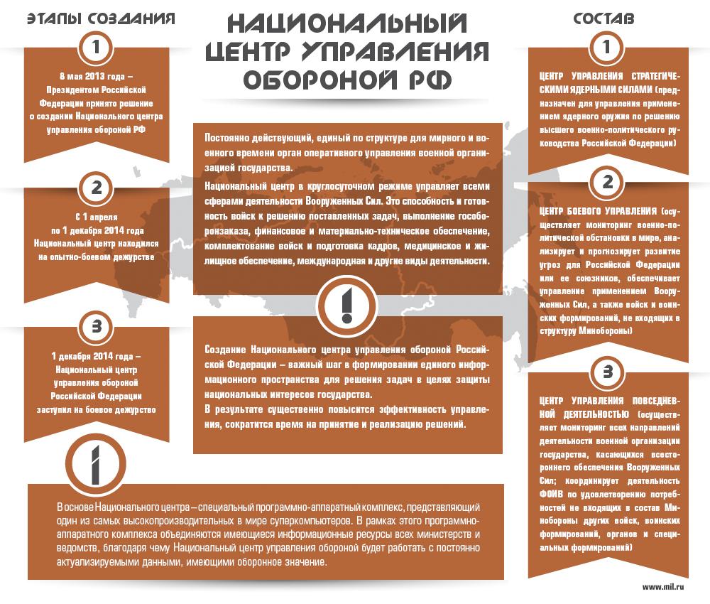 НЦУО РФ_инфограф