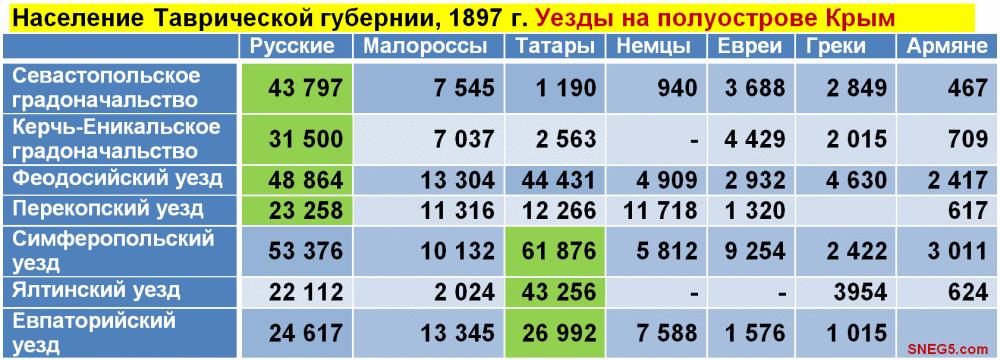 По данным первой всеобщей переписи населения Российской Империи 1897 г. [11, с. 23-24]