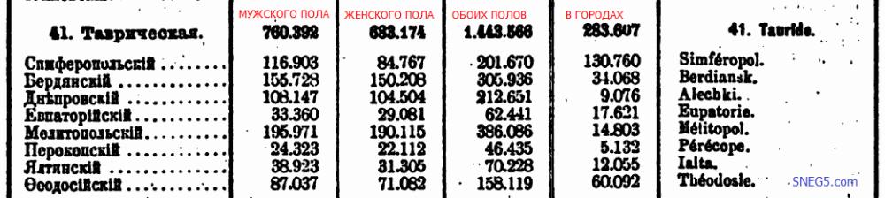 Население Таврической губернии согласно переписи 28-го января 1897 года [13. с. 15]