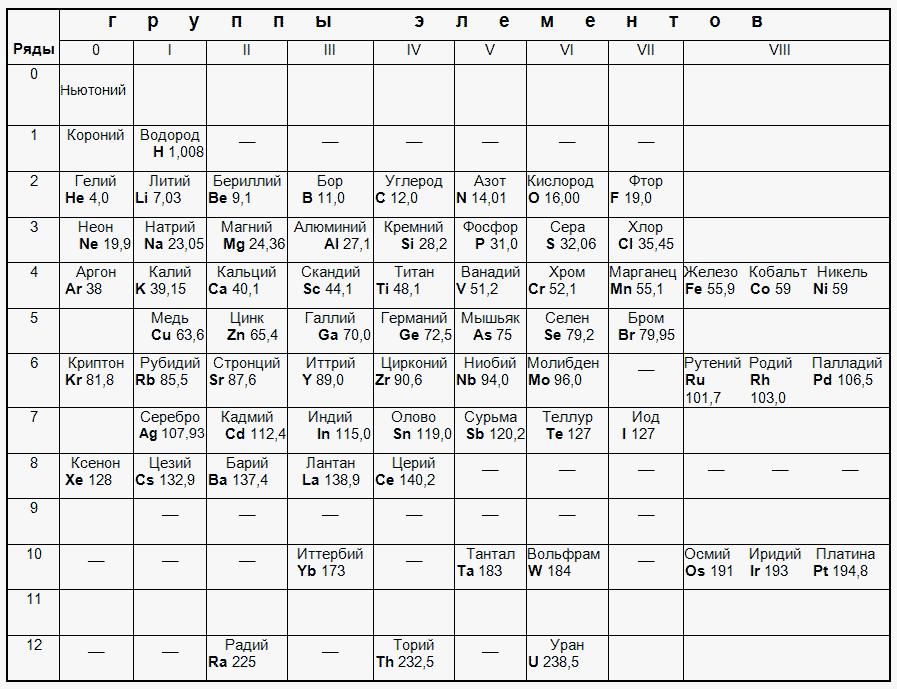 Настоящая Таблица Менделеева