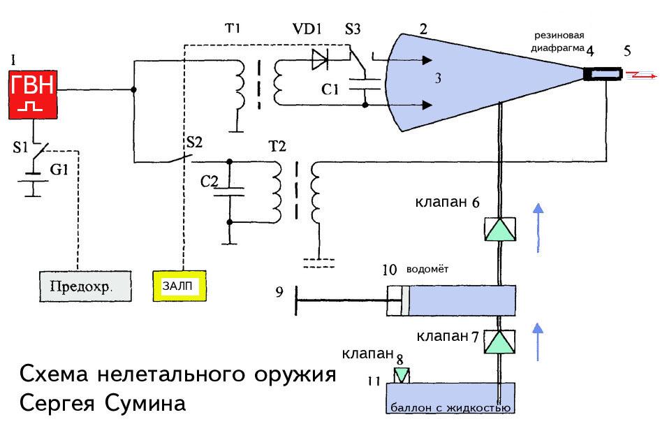 Нелетальное оружие Сергея Сумина