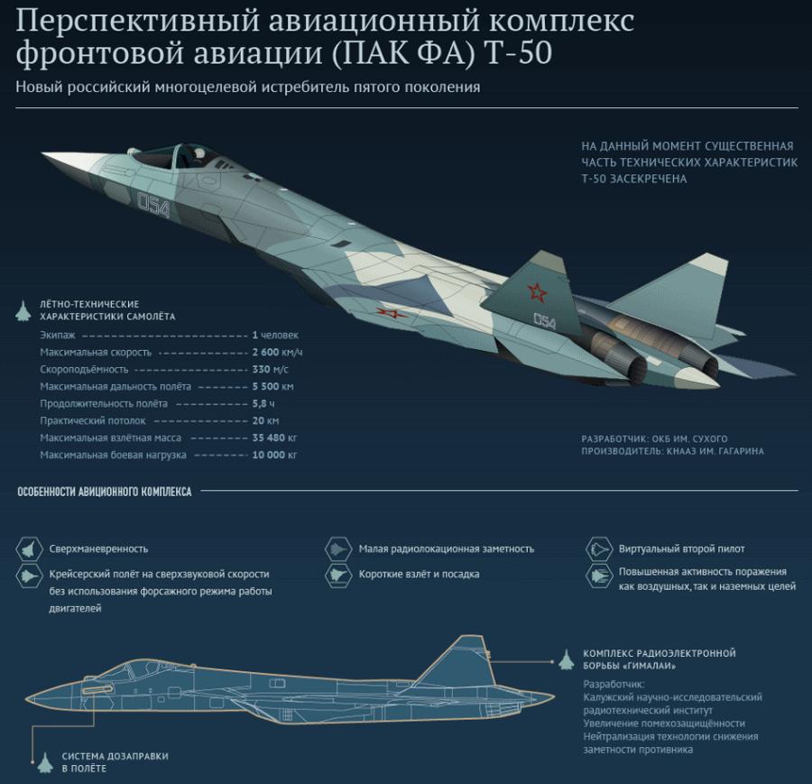 ПАК ФА Т-50-1