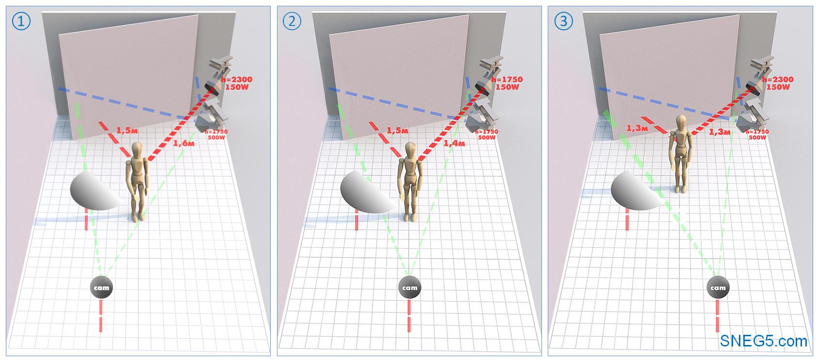 Схема освещения «Петля» (Loop Lighting) со светом СЛЕВА на светлом фоне. 1 - анфас; 2 - световой полуоборот; 3 - теневой полуоборот