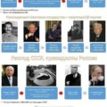Правители Руси - России-10