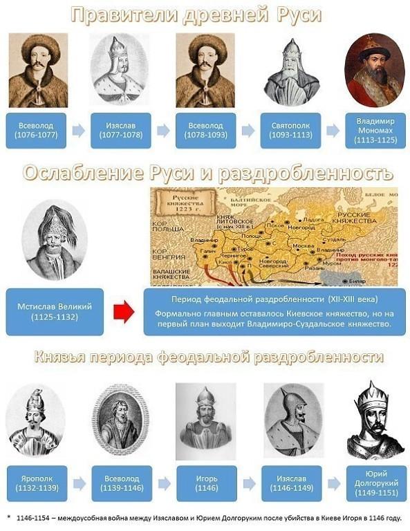 Правители Руси - России-2