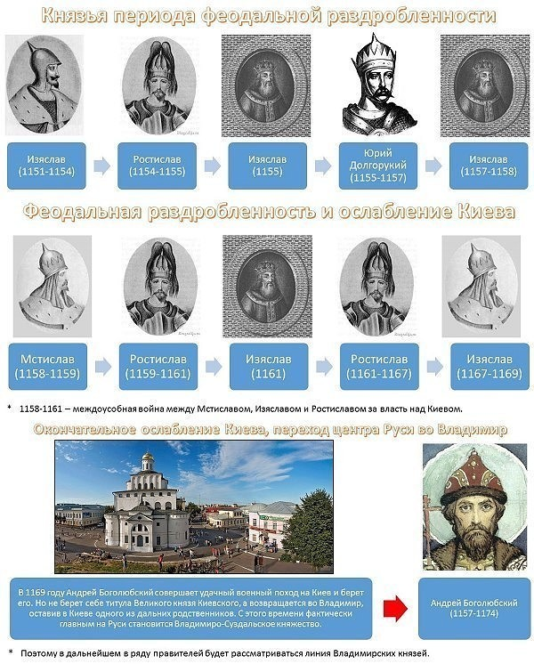 Правители Руси - России-3