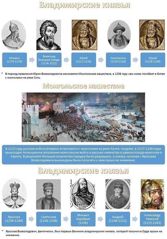 Правители Руси - России-4