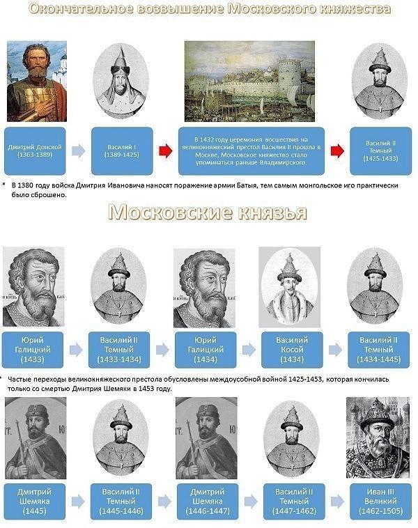Правители Руси - России-6