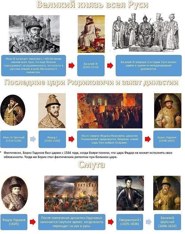 Правители Руси - России-7