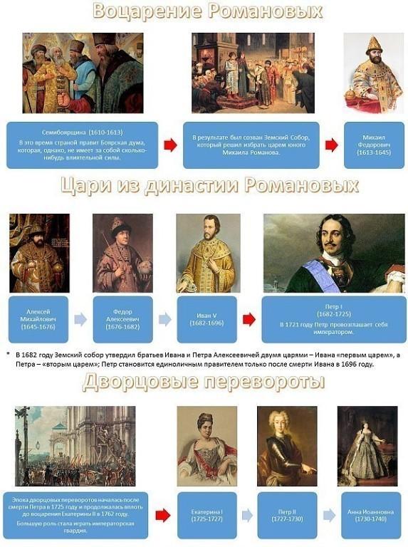 Правители Руси - России-9