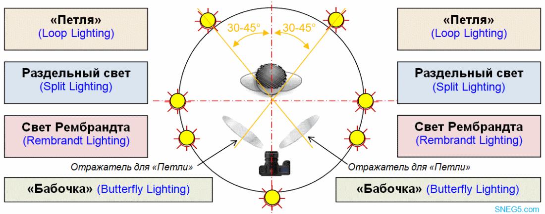 Базовые световые схемы при размещении одиночных источников света слева и справа