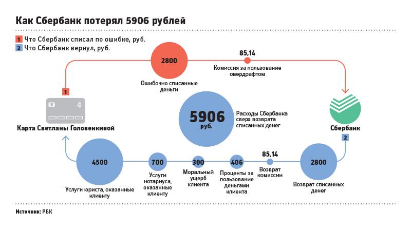 Расходы Сбербанка сверх возврата списанных сумм  ошибочно списанные деньги