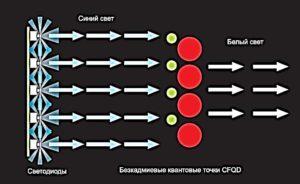 Рис. 10 Светодиоды на основе квантовых точек