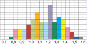 Рис. 2. Гистограмма распределения средних форматов картин