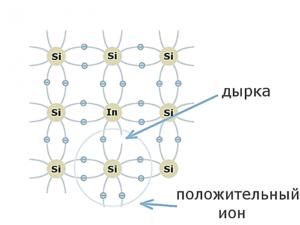 Рис. 3. Энергетический спектр квантовой точки