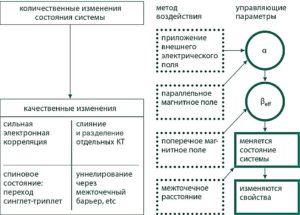 Рис. 5. Изменения состояния системы