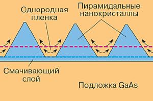 Рис. 6. Монослойный рост островков пирамидальной формы