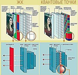Квантовые точки. Рис. 6. Принцип получения изображения в ЖК-мониторах