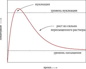 Рис. 7. Изменение концентрации