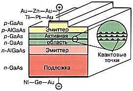 Рис. 8. Схема лазера на квантовых точках