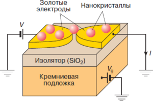 Рис. 9 - Схема одноэлектронного транзистора с нанонкристаллом