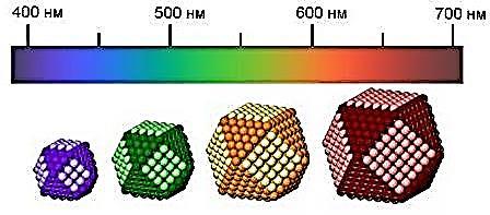 Квантовая точка - Рис. 9. Изменение спектра