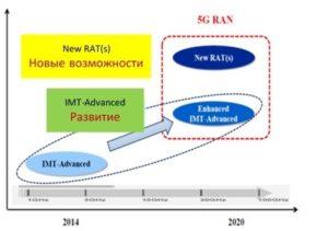 Рис.1. Основная концепция 5G/IMT-2020