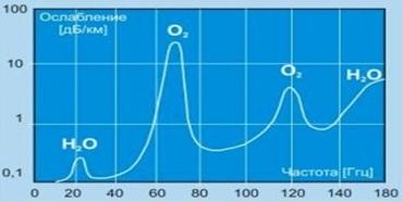 Рис.11. Потери (ослабление) сигнала в высоких диапазонах радиочастот