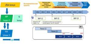 Рис.2. Стандартизация 5G