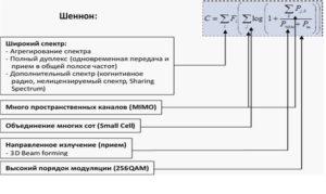 Рис.3. Компоненты высокоскоростного радиоинтерфейса 5G