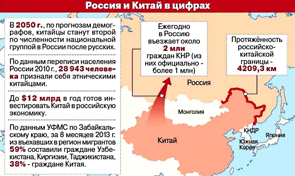 Россия и Китай в цифрах