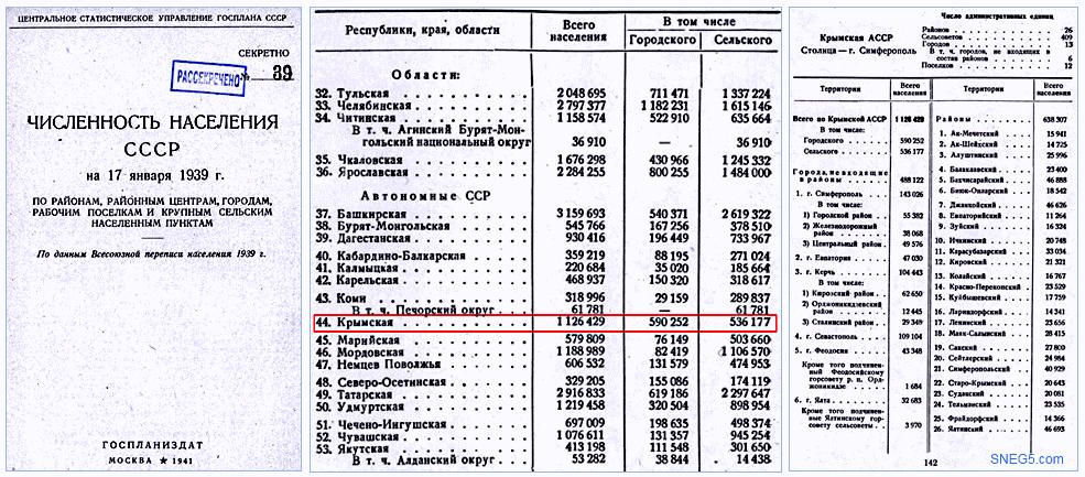 По данным Всесоюзной переписи населения1939 г. по районам, районным центрам, городам, рабочим поселкам и крупным сельским населенным пунктам [16]