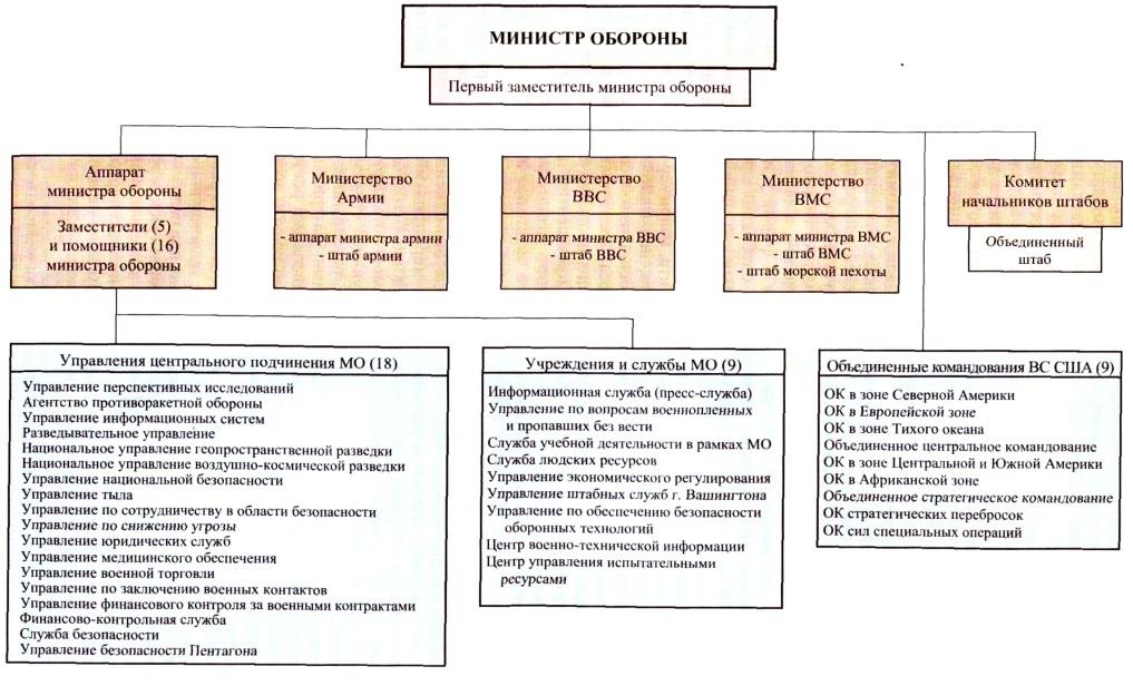 Организационная структура министерства обороны США
