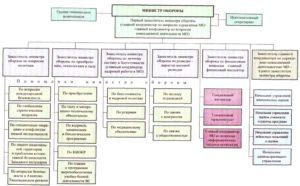 Организационная структура аппарата министра обороны США