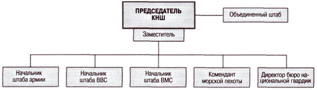 Структура министерства обороны США-5
